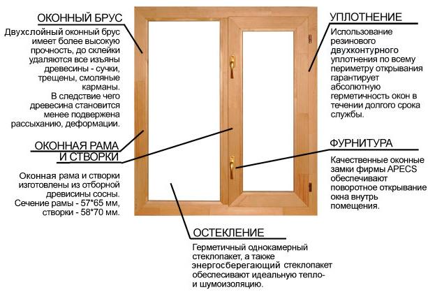 Как сделать деревянное окно своими руками фото